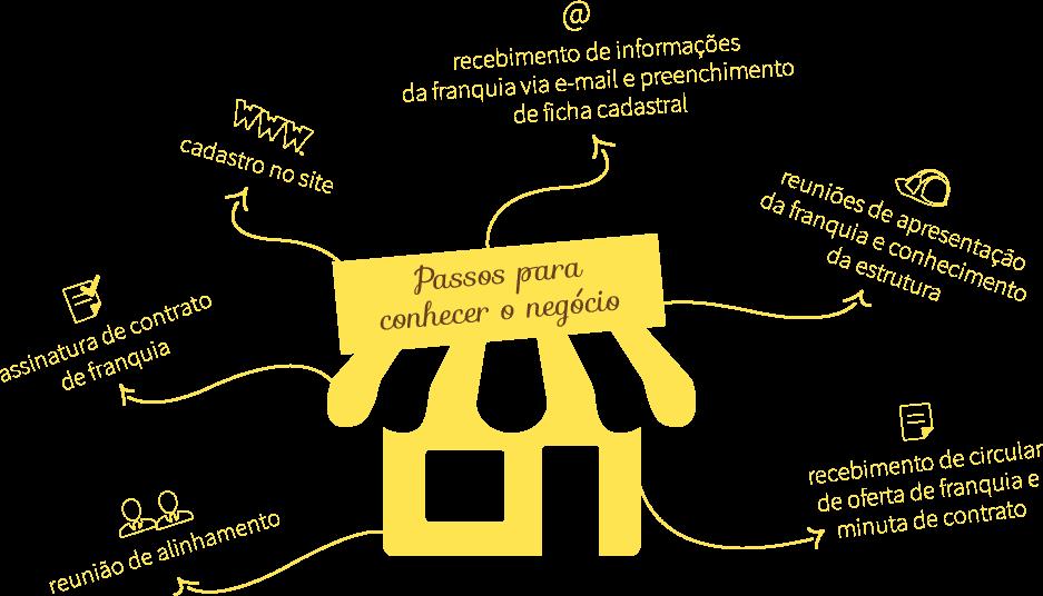 Imagem franquias